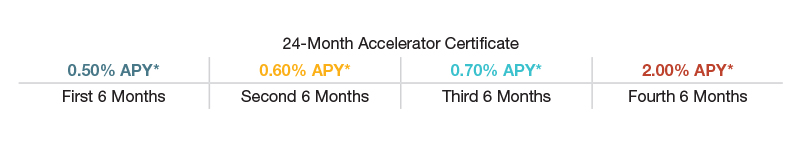 24-Month Accelerator Certificate Rate Table